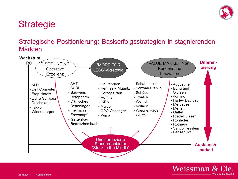Strategie Strategische Positionierung: Basiserfolgsstrategien in stagnierenden Märkten. Wachstum. ROI.