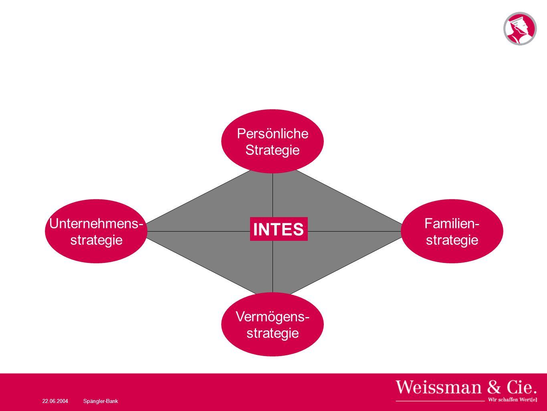 INTES Persönliche Strategie Unternehmens- strategie Familien-