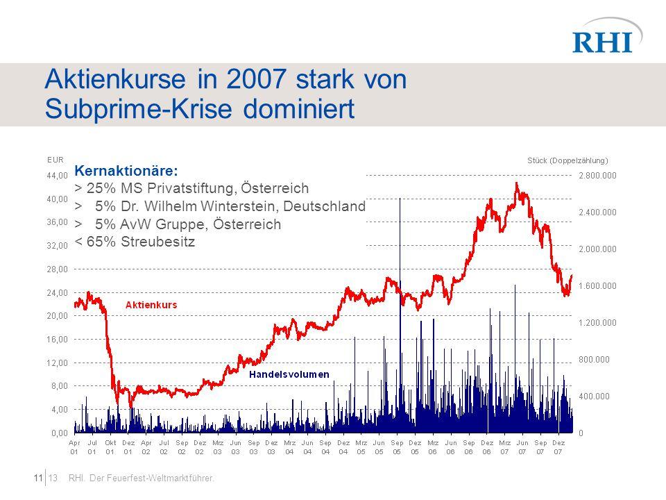 Aktienkurse in 2007 stark von Subprime-Krise dominiert