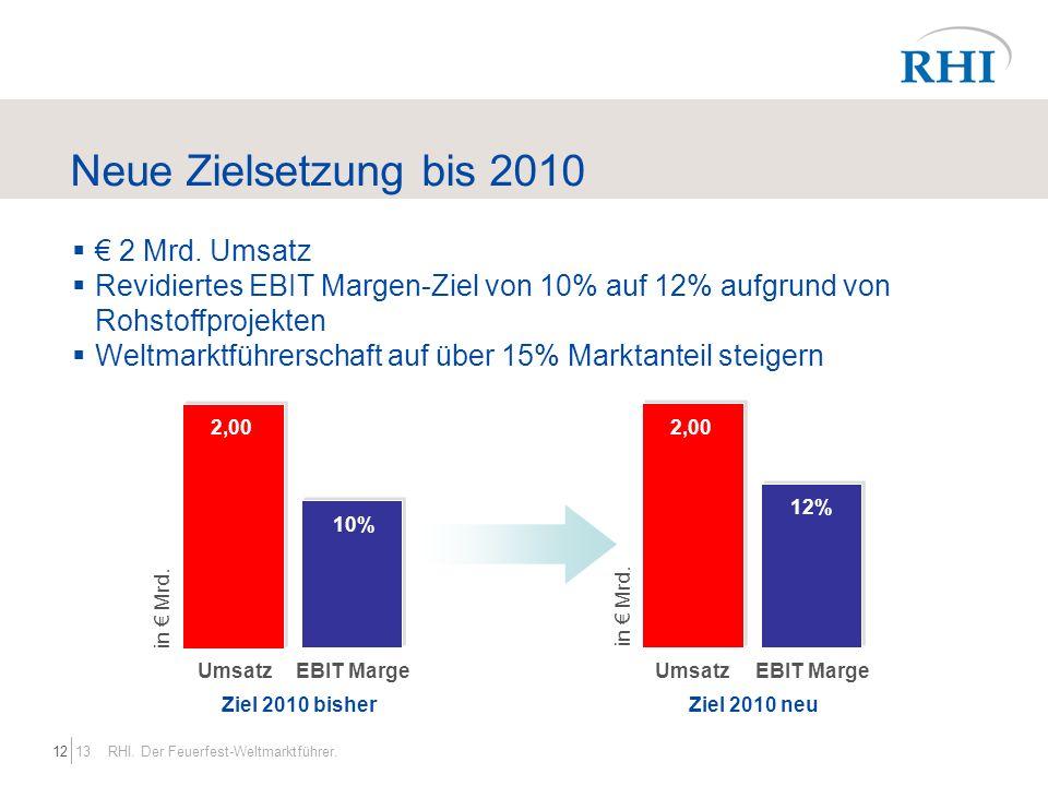 Neue Zielsetzung bis 2010 € 2 Mrd. Umsatz