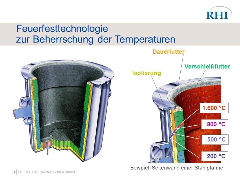 Feuerfesttechnologie zur Beherrschung der Temperaturen