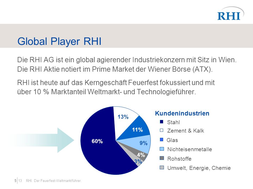 Global Player RHI