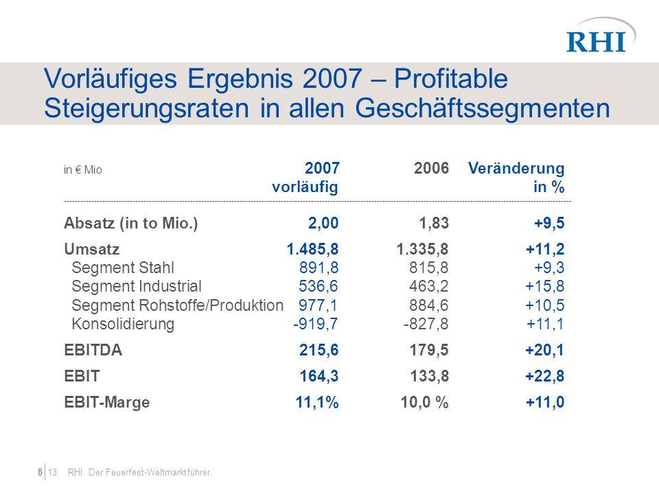 Vorläufiges Ergebnis 2007 – Profitable Steigerungsraten in allen Geschäftssegmenten