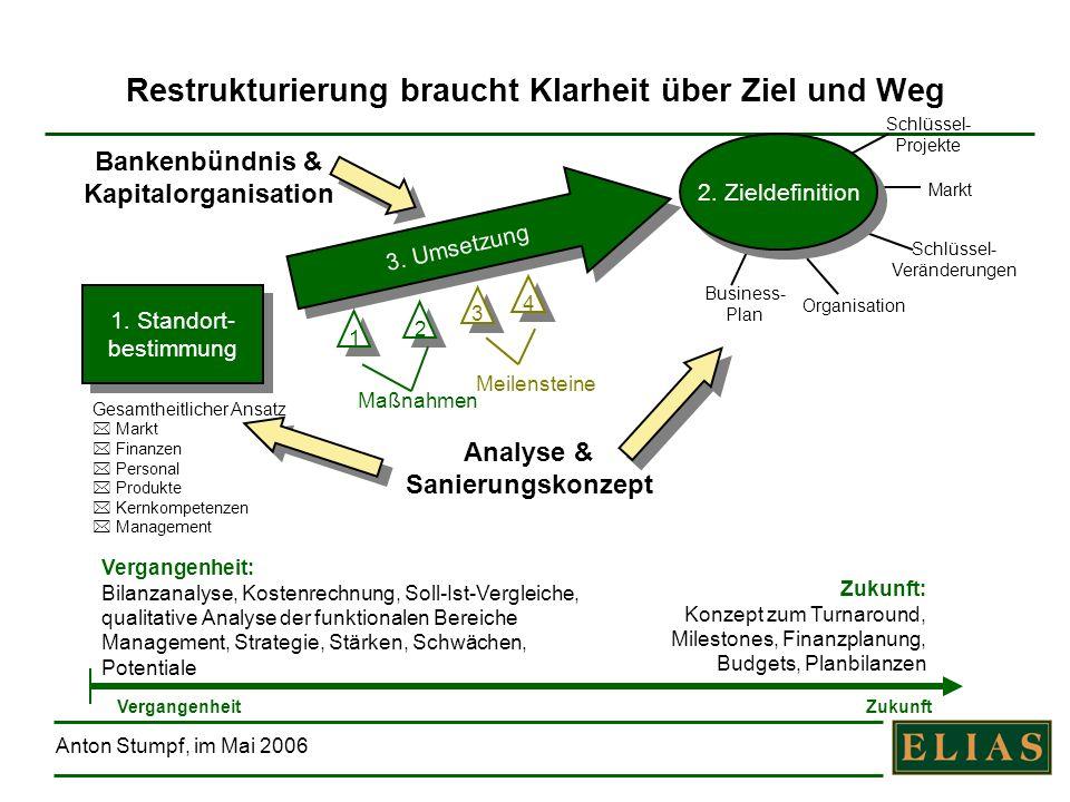 Restrukturierung braucht Klarheit über Ziel und Weg