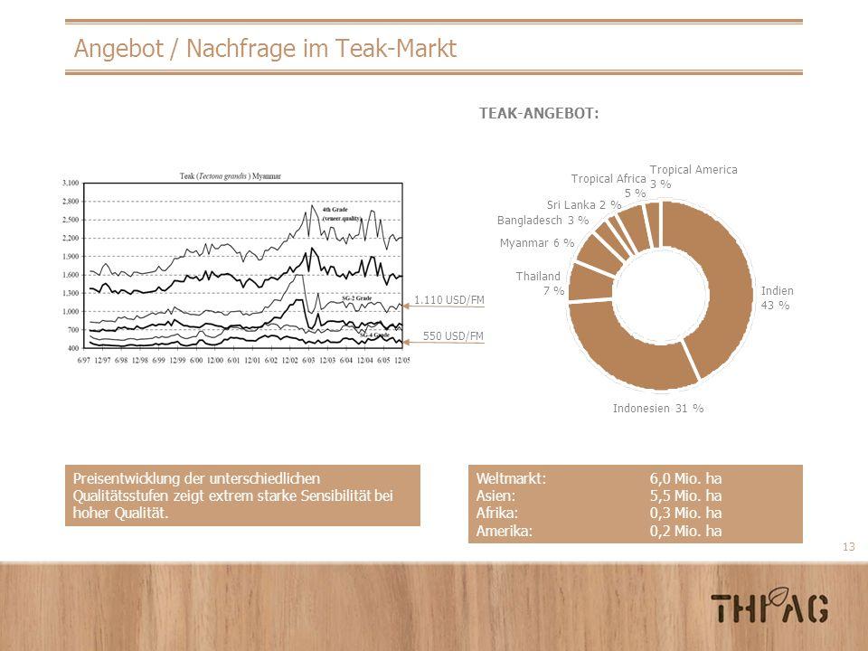 Angebot / Nachfrage im Teak-Markt