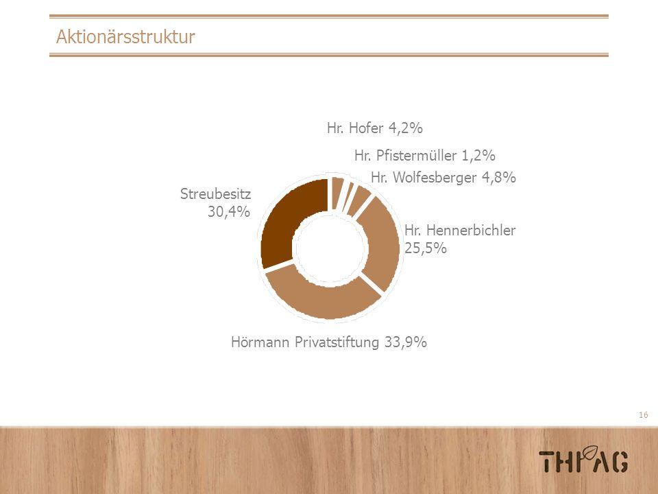 Aktionärsstruktur Hr. Hofer 4,2% Hr. Pfistermüller 1,2%