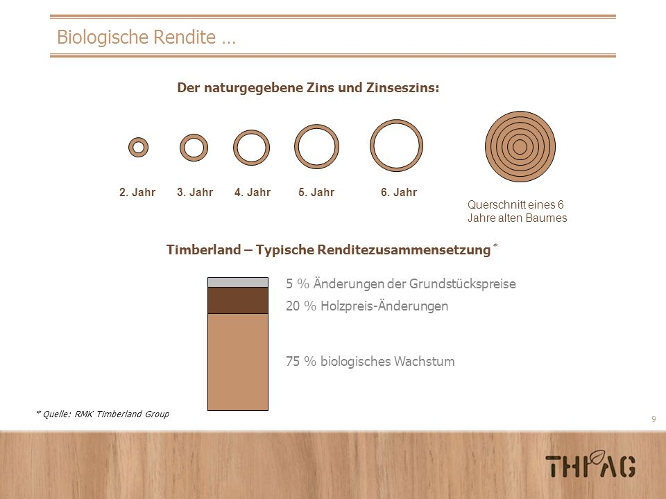 Biologische Rendite … Der naturgegebene Zins und Zinseszins: