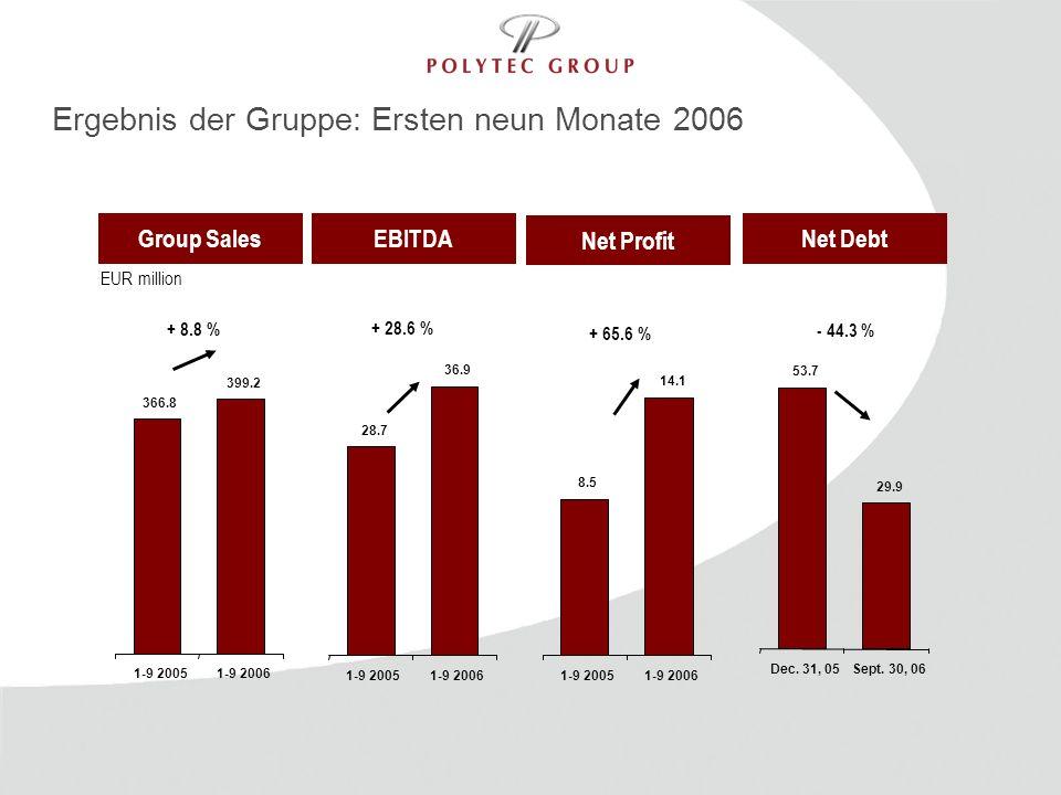 Ergebnis der Gruppe: Ersten neun Monate 2006