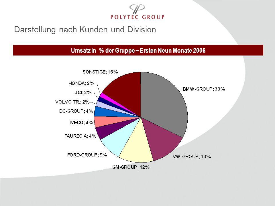 Umsatz in % der Gruppe – Ersten Neun Monate 2006
