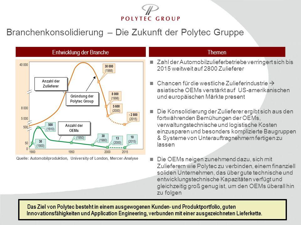 Gründung der Polytec Group