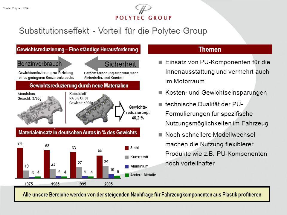 Substitutionseffekt - Vorteil für die Polytec Group