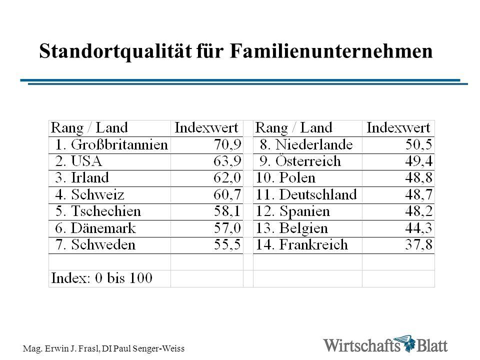 Standortqualität für Familienunternehmen