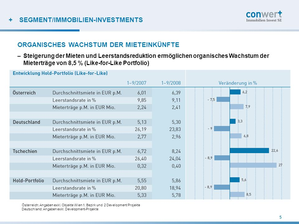 SEGMENT/IMMOBILIEN-INVESTMENTS