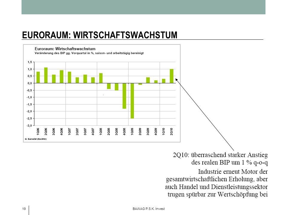 EURORAUM: WIRTSCHAFTSWACHSTUM