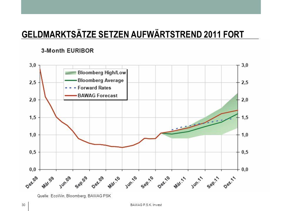 GELDMARKTSÄTZE SETZEN AUFWÄRTSTREND 2011 FORT
