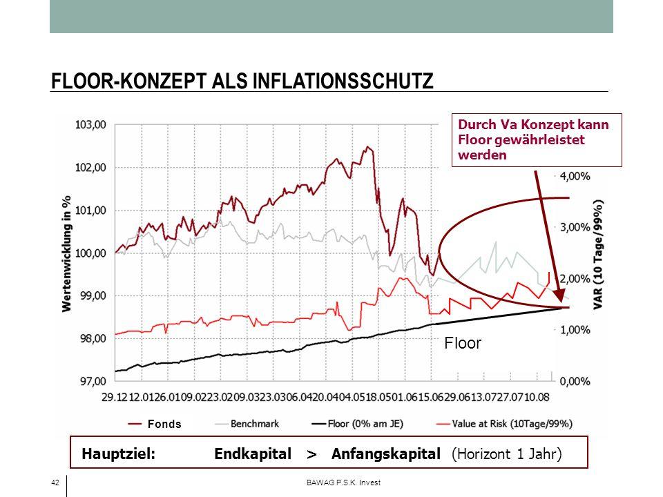 FLOOR-KONZEPT ALS INFLATIONSSCHUTZ