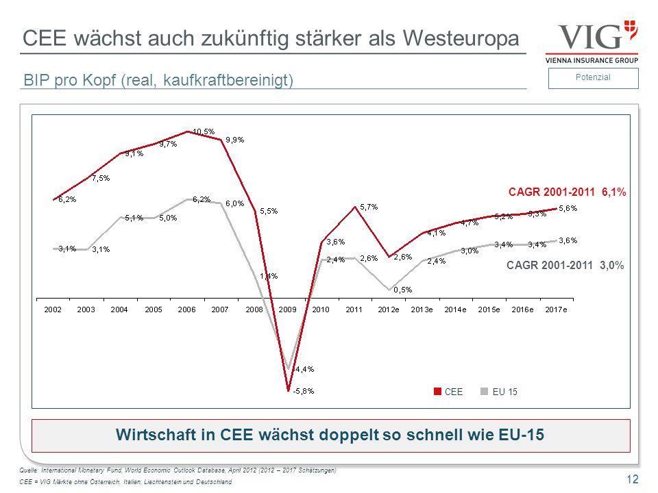 CEE wächst auch zukünftig stärker als Westeuropa