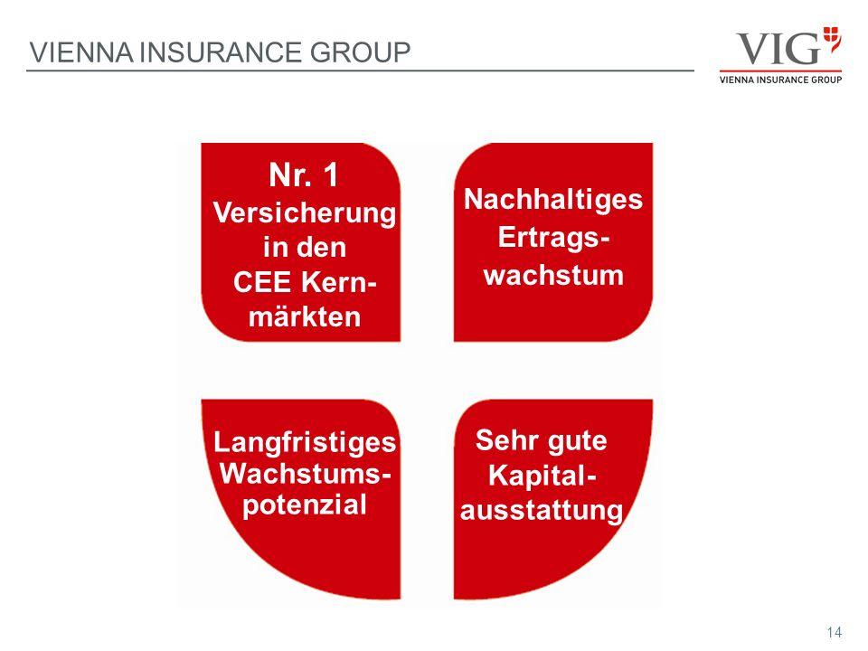 Nr. 1 Versicherung in den CEE Kern-märkten