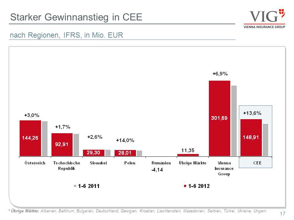 Starker Gewinnanstieg in CEE