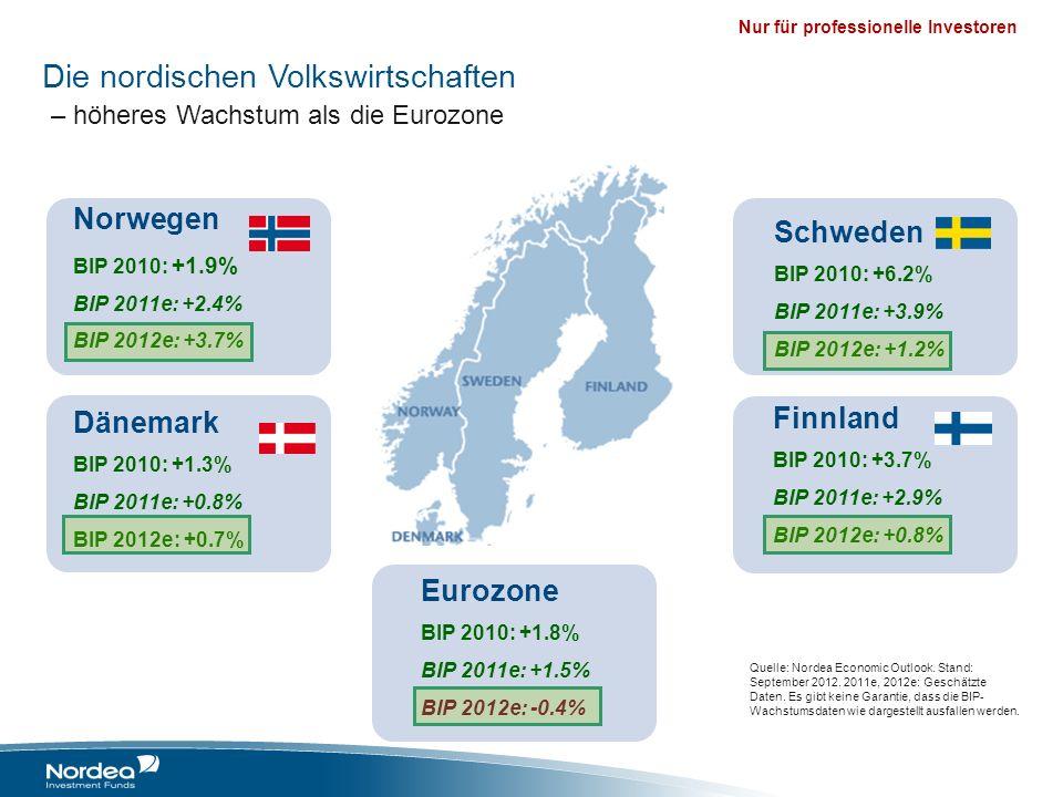 Die nordischen Volkswirtschaften – höheres Wachstum als die Eurozone