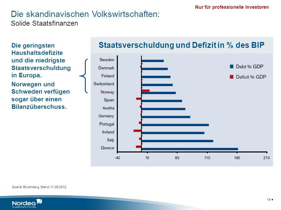 Staatsverschuldung und Defizit in % des BIP
