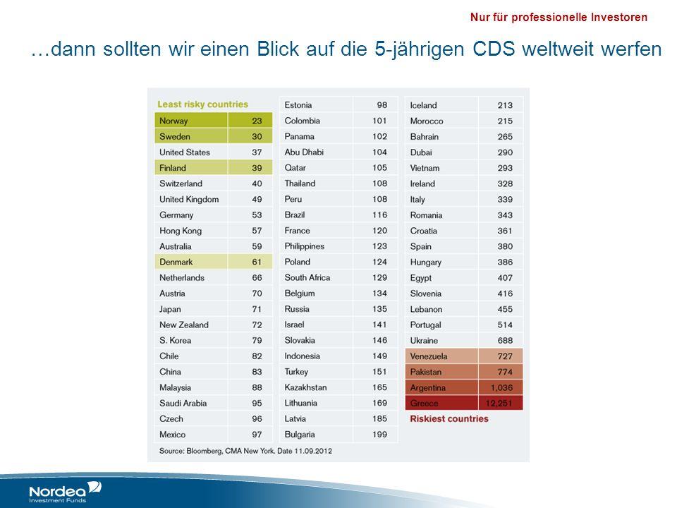 …dann sollten wir einen Blick auf die 5-jährigen CDS weltweit werfen