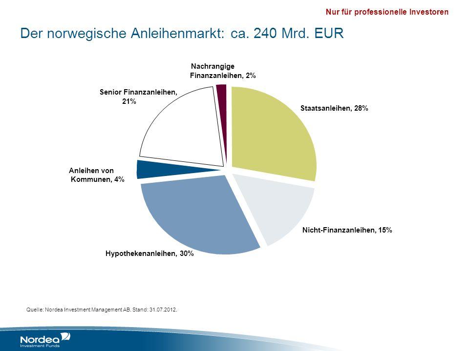 Der norwegische Anleihenmarkt: ca. 240 Mrd. EUR