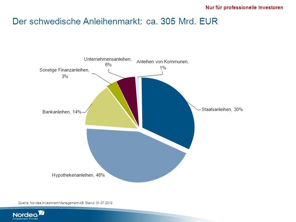 Der schwedische Anleihenmarkt: ca. 305 Mrd. EUR