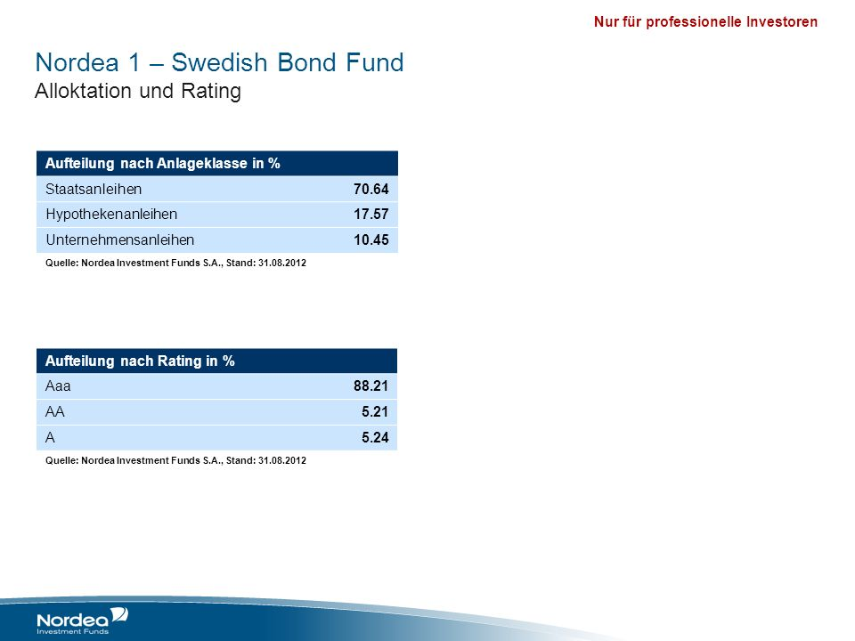 Nordea 1 – Swedish Bond Fund Alloktation und Rating