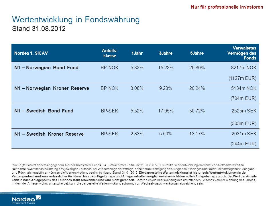 Wertentwicklung in Fondswährung Stand 31.08.2012