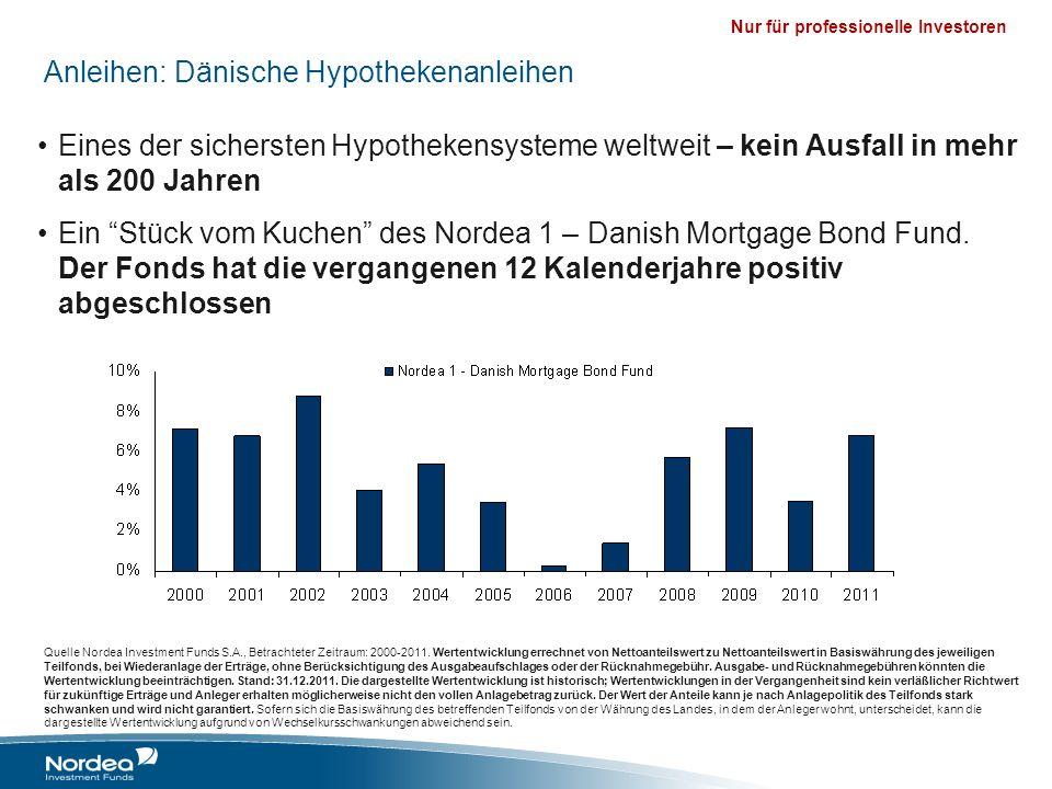 Anleihen: Dänische Hypothekenanleihen