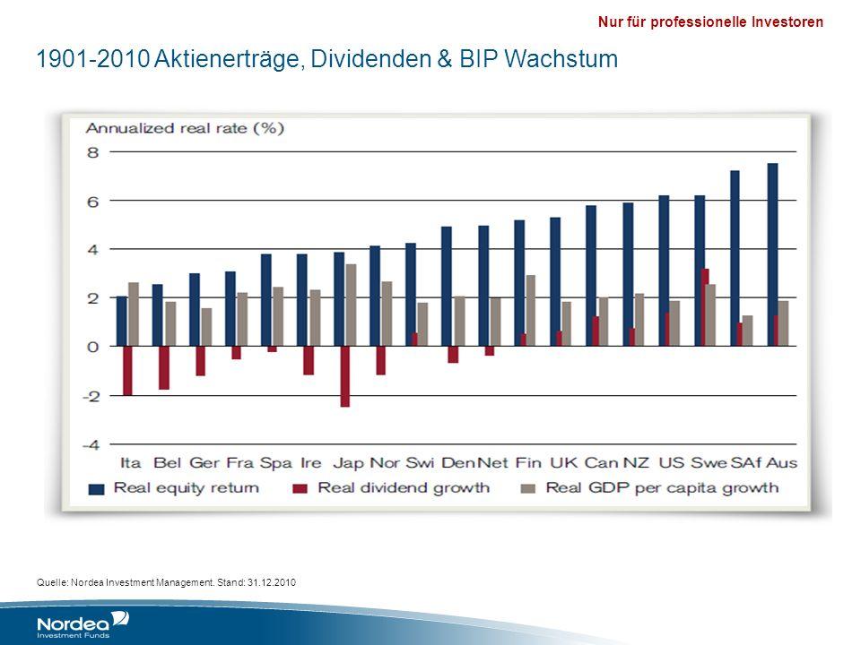1901-2010 Aktienerträge, Dividenden & BIP Wachstum