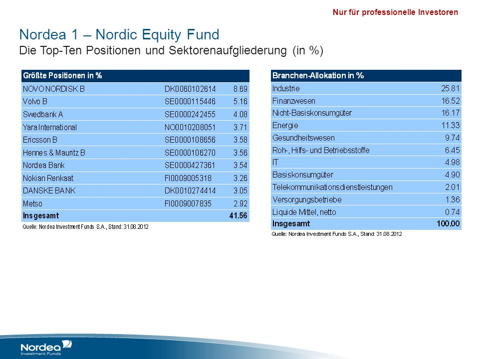 Nordea 1 – Nordic Equity Fund Die Top-Ten Positionen und Sektorenaufgliederung (in %)