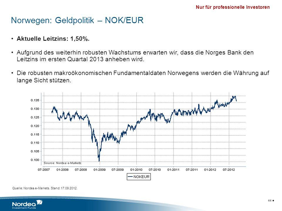 Norwegen: Geldpolitik – NOK/EUR