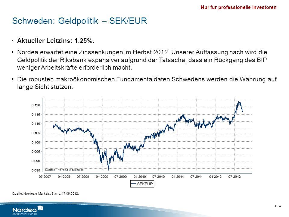 Schweden: Geldpolitik – SEK/EUR