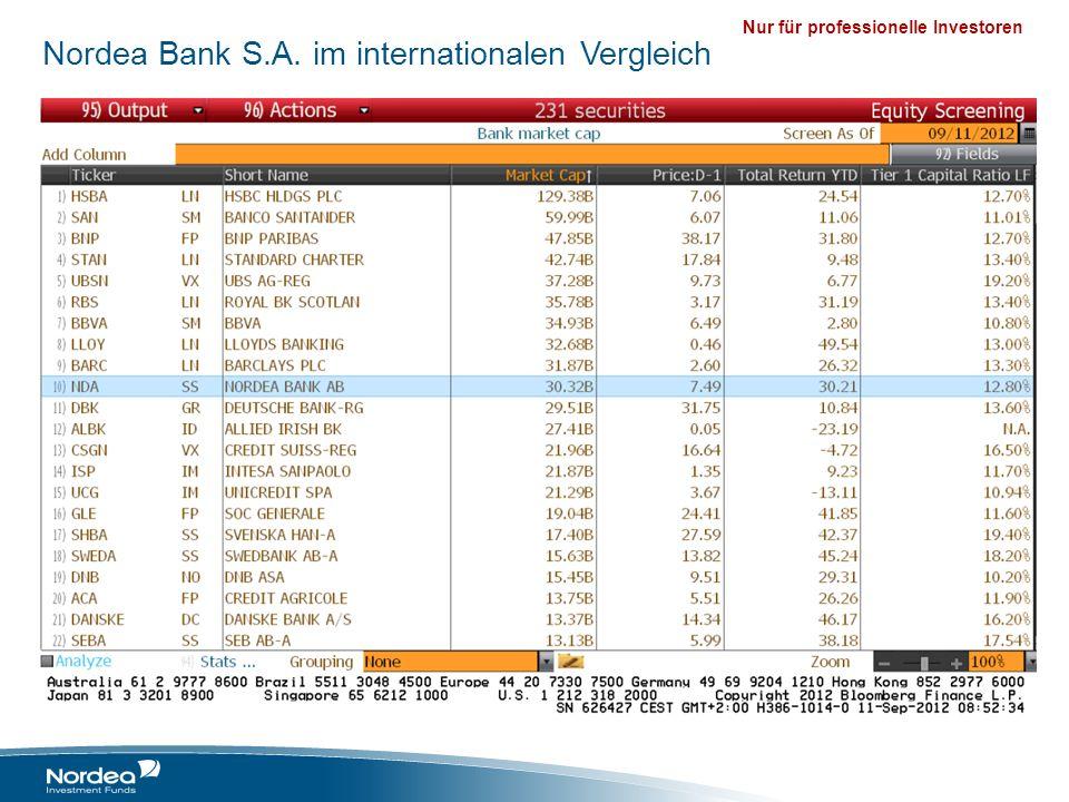 Nordea Bank S.A. im internationalen Vergleich