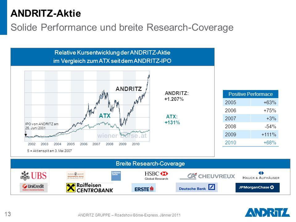 Solide Performance und breite Research-Coverage