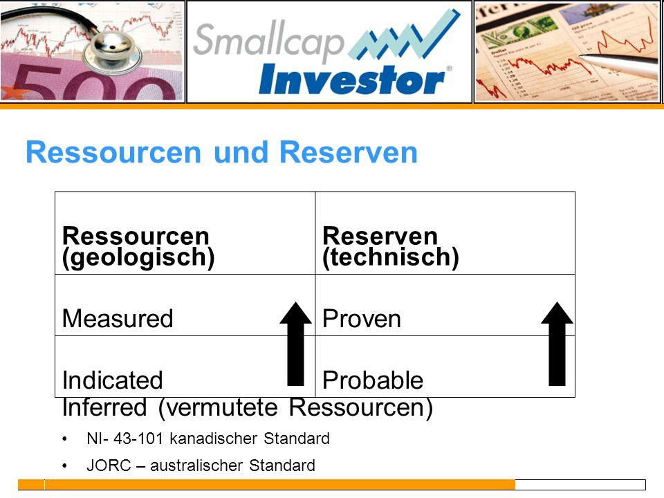 Ressourcen und Reserven