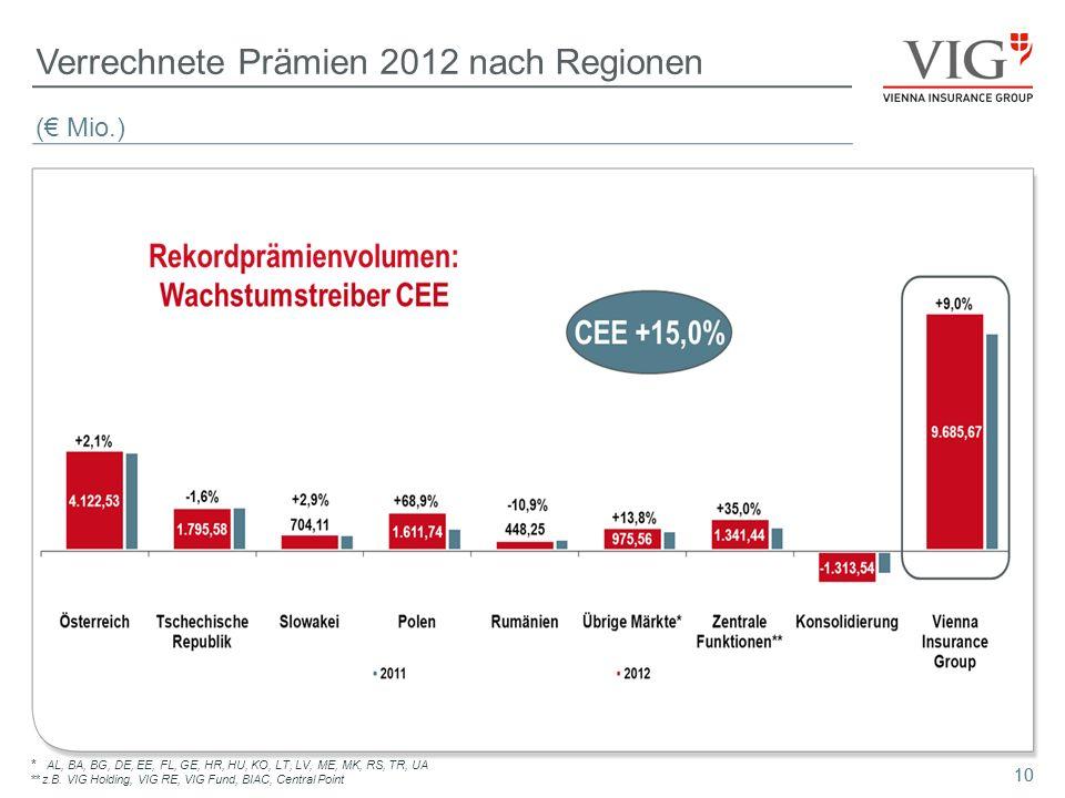 Verrechnete Prämien 2012 nach Regionen