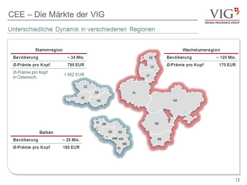 CEE – Die Märkte der VIG Unterschiedliche Dynamik in verschiedenen Regionen. Stammregion. Bevölkerung.