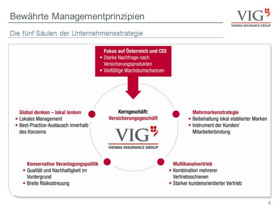 Bewährte Managementprinzipien