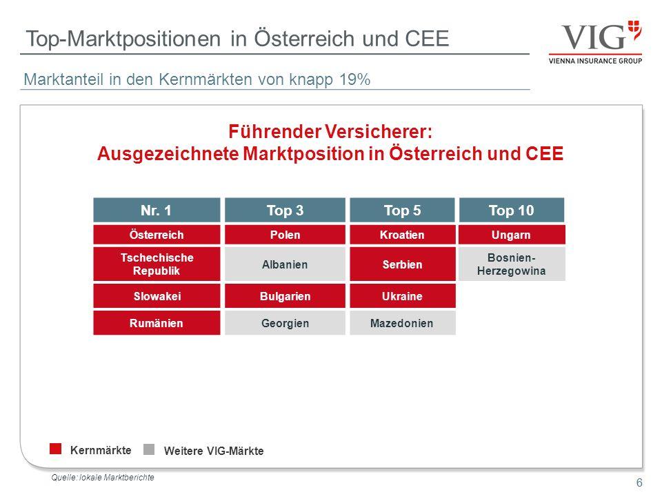 Top-Marktpositionen in Österreich und CEE