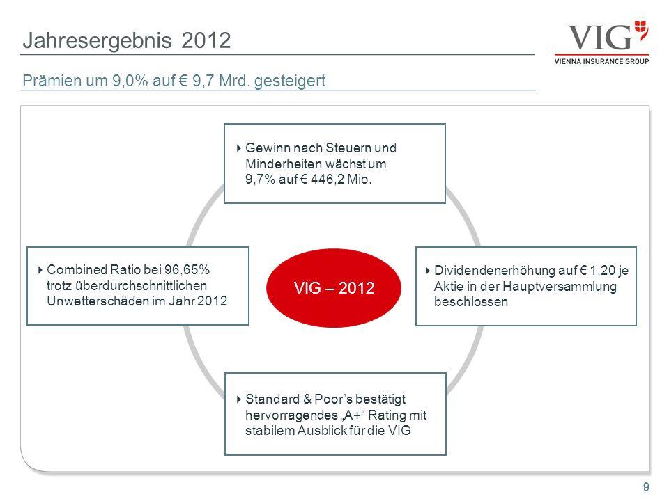 Jahresergebnis 2012 Prämien um 9,0% auf € 9,7 Mrd. gesteigert