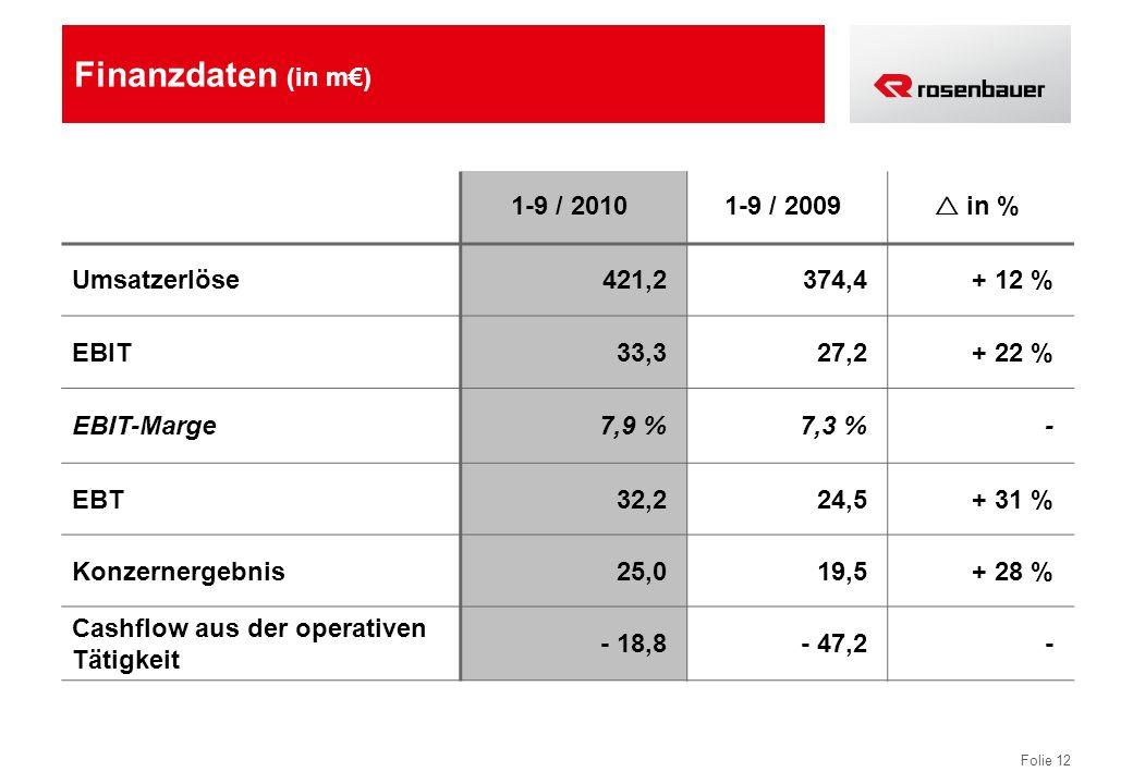 Finanzdaten (in m€) 1-9 / 2010 1-9 / 2009  in % Umsatzerlöse 421,2