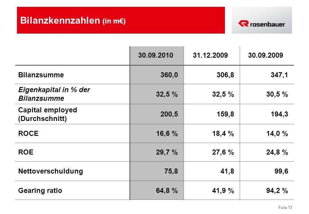 Bilanzkennzahlen (in m€)