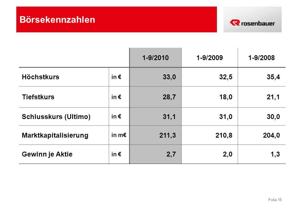 Börsekennzahlen 1-9/2010 1-9/2009 1-9/2008 Höchstkurs 33,0 32,5 35,4