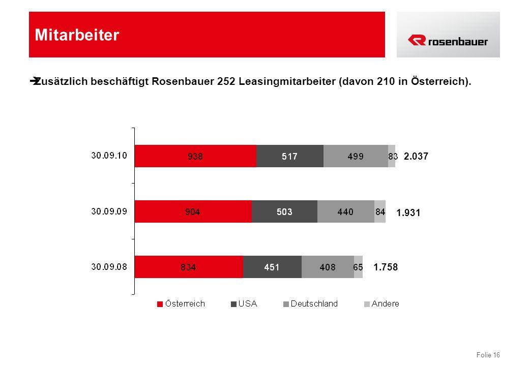 Mitarbeiter Zusätzlich beschäftigt Rosenbauer 252 Leasingmitarbeiter (davon 210 in Österreich). 2.037.