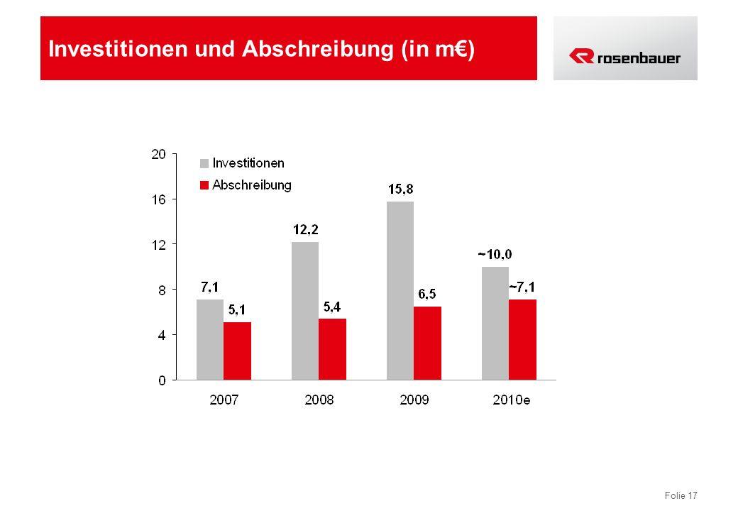 Investitionen und Abschreibung (in m€)
