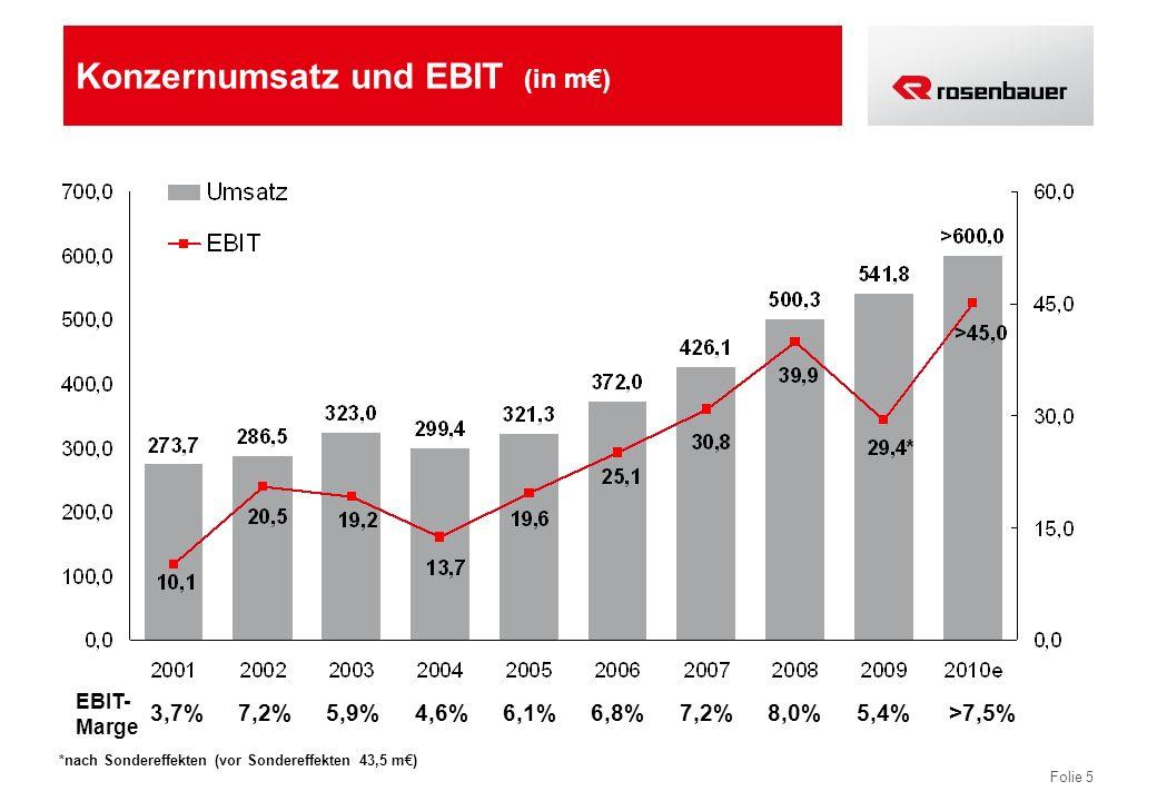 Konzernumsatz und EBIT (in m€)