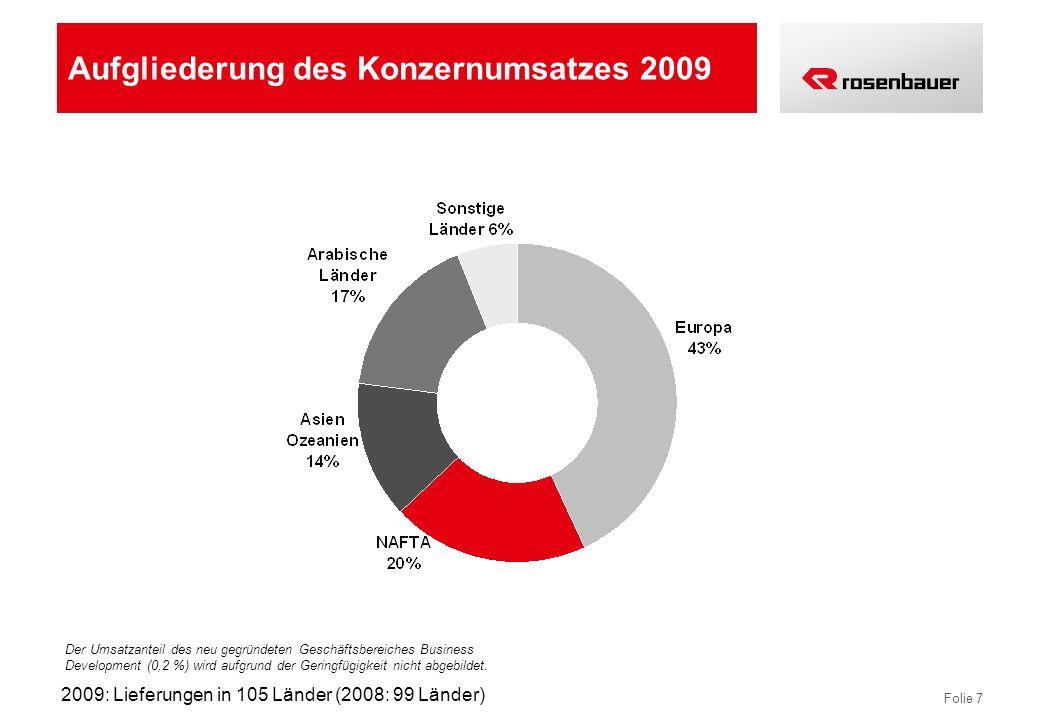 Aufgliederung des Konzernumsatzes 2009